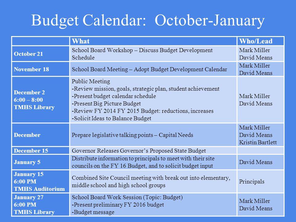 Budget Calendar: October-January WhatWho/Lead October 21 School Board Workshop – Discuss Budget Development Schedule Mark Miller David Means November