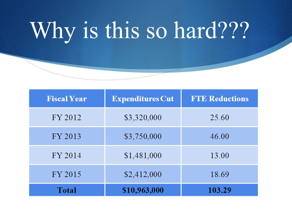 Expenditure DecreasesAmountFTE Reduce spec ed resource room teachers by 7.50 FTE$ 756,3397.50 Increase teacher allocations by.5 grades K-5 & by 1 grades 6-12611,6816.00 Reduce 1.00 FTE speech language, 1.00 FTE psychologist,.5 FTE vision250,8932.50 District non-personnel budget reductions, total215,820 Eliminate bulge positions (1.8 FTE)179,4401.80 Shift AVID professional development to Title II56,051 Eliminate match for substance abuse counselors (grant ended 6/2012)49,000 Reduce curriculum purchases budget by negotiating purchases & state grant funding 34,000 School non-personnel budget reductions of 5%33,711 Reduce.5 FTE student services office assistant31,315.50 Eliminate Next Generation program support & professional development28,750 Reduce professional development25,000 Eliminate technology research grants to employees23,000 Last Year...