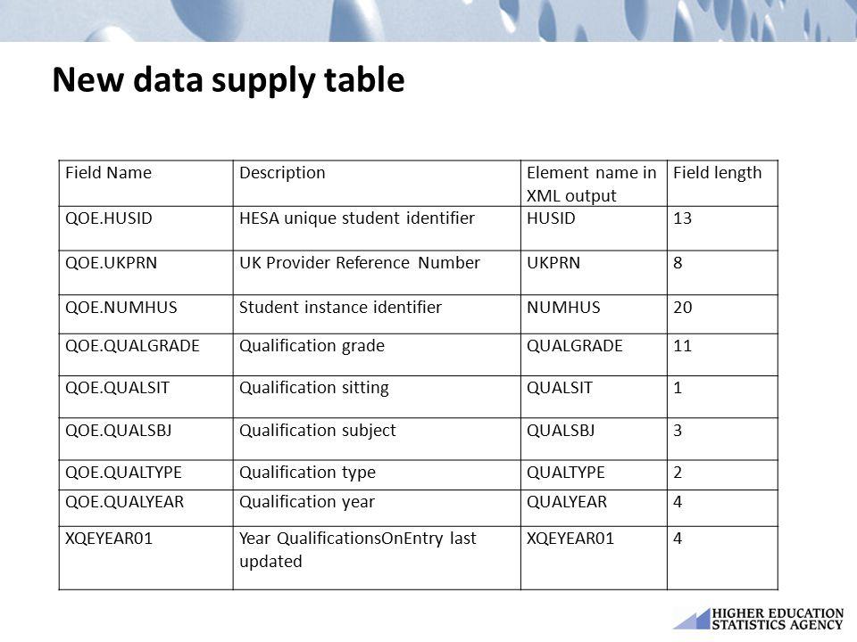 New data supply table Field NameDescriptionElement name in XML output Field length QOE.HUSIDHESA unique student identifierHUSID13 QOE.UKPRNUK Provider
