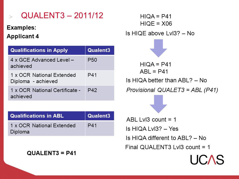 QUALENT3 – 2011/12 Examples: Applicant 4 Qualifications in ApplyQualent3 4 x GCE Advanced Level – achieved P50 1 x OCR National Extended Diploma - ach