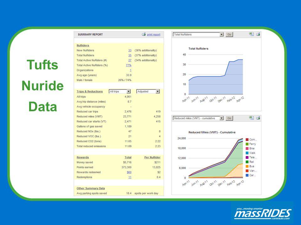 Tufts Nuride Data
