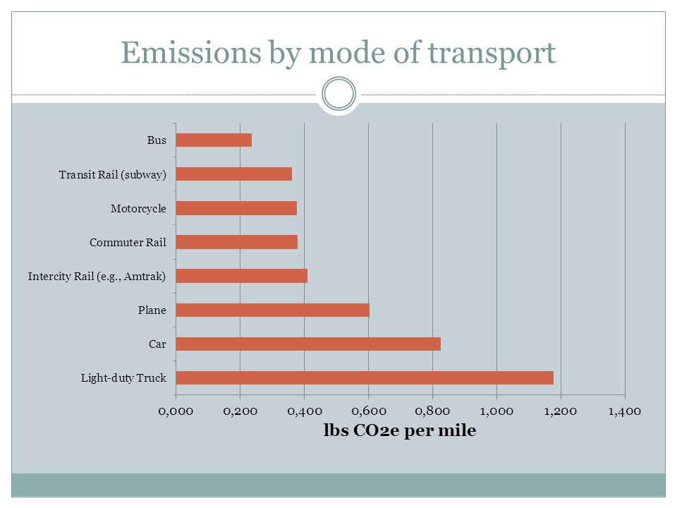 Emissions by mode of transport