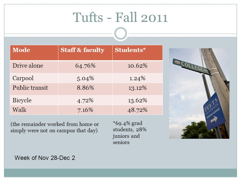 Tufts - Fall 2011 (the remainder worked from home or simply were not on campus that day) ModeStaff & facultyStudents* Drive alone64.76%10.62% Carpool5.04%1.24% Public transit8.86%13.12% Bicycle4.72%13.62% Walk7.16%48.72% *69.4% grad students, 28% juniors and seniors Week of Nov 28-Dec 2