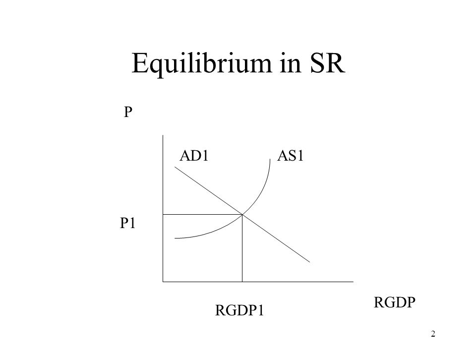 3 Equilibrium On the previous slide we have the AD curve cross the AS.
