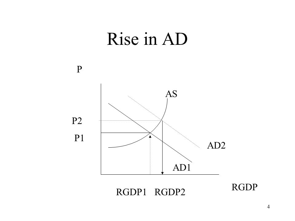 4 Rise in AD P RGDP RGDP1 RGDP2 P1 AD1 P2 AD2 AS