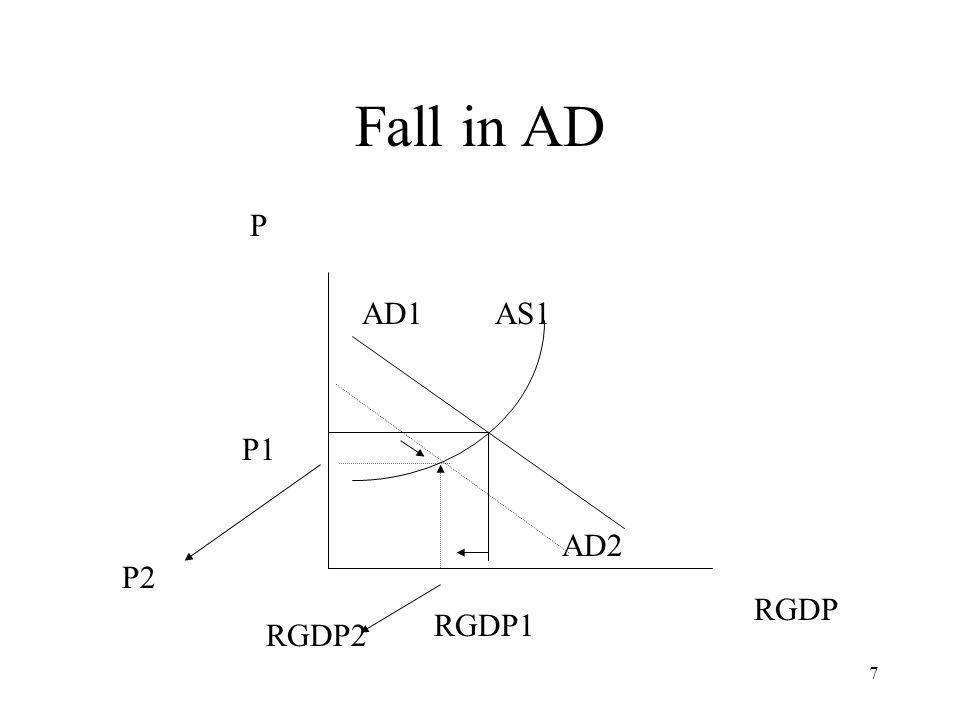 7 Fall in AD P AD1 AS1 RGDP RGDP1 P1 AD2 P2 RGDP2