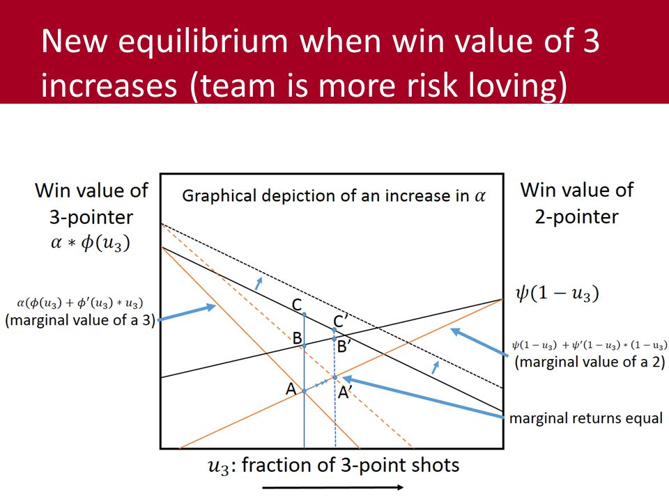 New equilibrium when win value of 3 increases (team is more risk loving)