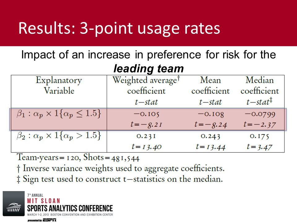 Results: 3-point usage rates Impact of an increase in preference for risk for the leading team