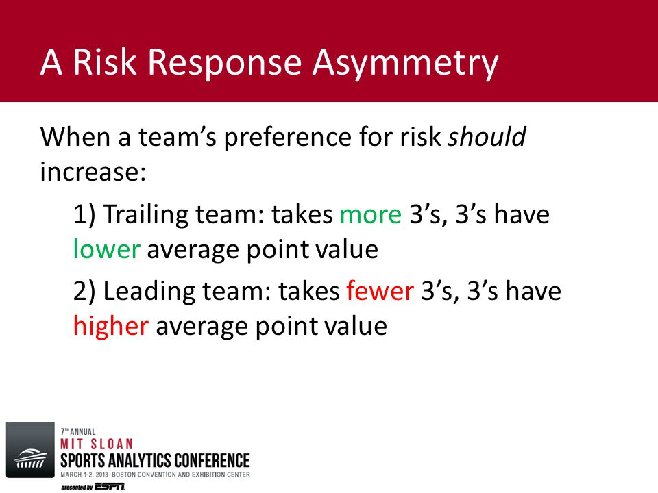 A Risk Response Asymmetry When a team's preference for risk should increase: 1) Trailing team: takes more 3's, 3's have lower average point value 2) Leading team: takes fewer 3's, 3's have higher average point value