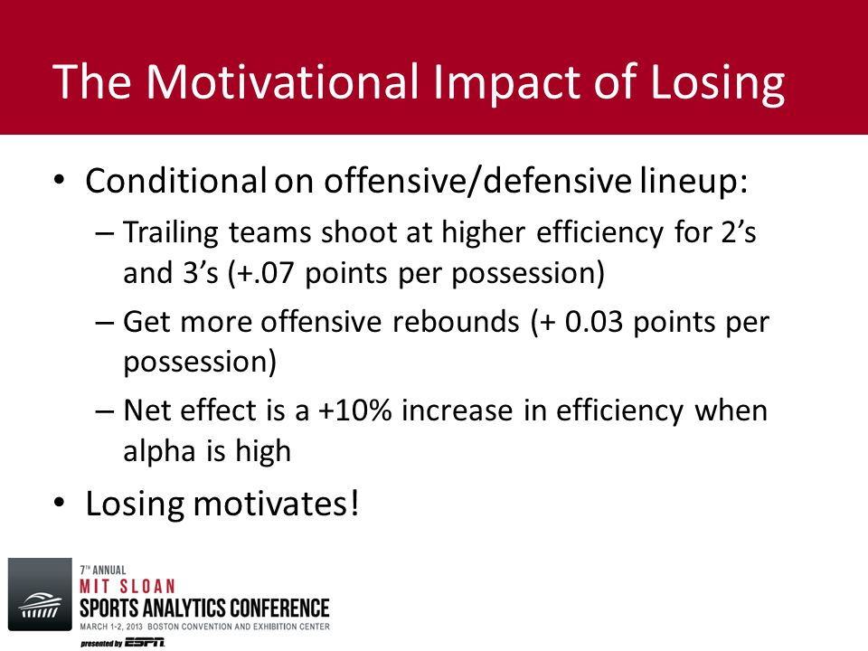 The Motivational Impact of Losing Conditional on offensive/defensive lineup: – Trailing teams shoot at higher efficiency for 2's and 3's (+.07 points per possession) – Get more offensive rebounds (+ 0.03 points per possession) – Net effect is a +10% increase in efficiency when alpha is high Losing motivates!