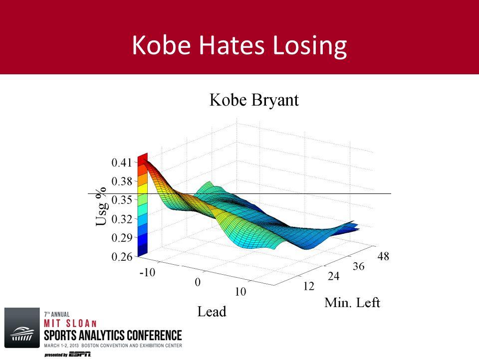 Kobe Hates Losing