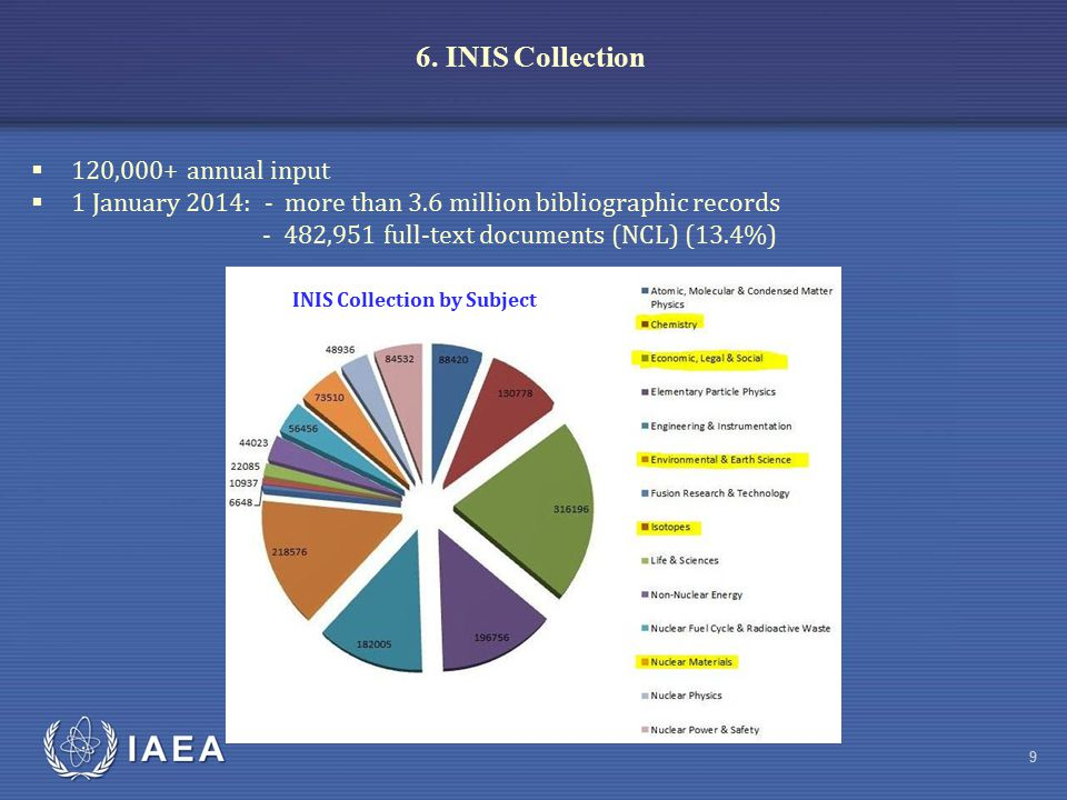 IAEA 6. INIS Collection (cont.) 1 January 2014: 3,623,201 records 10