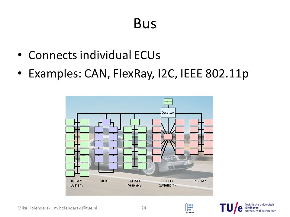 Mike Holenderski, m.holenderski@tue.nl Bus Connects individual ECUs Examples: CAN, FlexRay, I2C, IEEE 802.11p 24