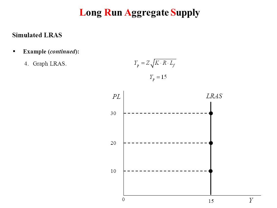Y PL LRAS 0 15 Long Run Aggregate Supply 10 Simulated LRAS 20 30  Example (continued): 4.Graph LRAS.