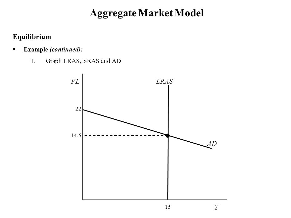 Y p = 15 PL = 22 – 0.5 Y Aggregate Market Model  Example (continued): 1.Graph LRAS, SRAS and AD Equilibrium LRAS Y PL 22 15 AD 14.5