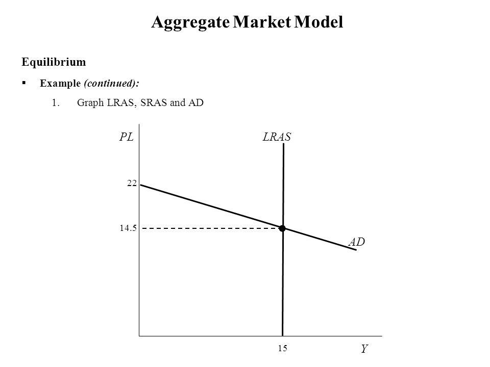Y p = 15 PL = 22 – 0.5 Y Aggregate Market Model  Example (continued): 1.Graph LRAS, SRAS and AD Equilibrium LRAS Y PL 22 15 AD 14.5