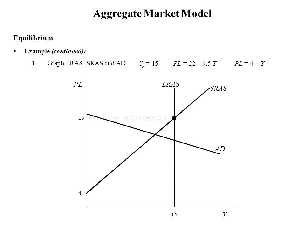 Aggregate Market Model Y p = 15 PL = 22 – 0.5 Y PL = 4 + Y  Example (continued): 1.Graph LRAS, SRAS and AD Equilibrium Y SRAS PL 19 4 15 LRAS AD