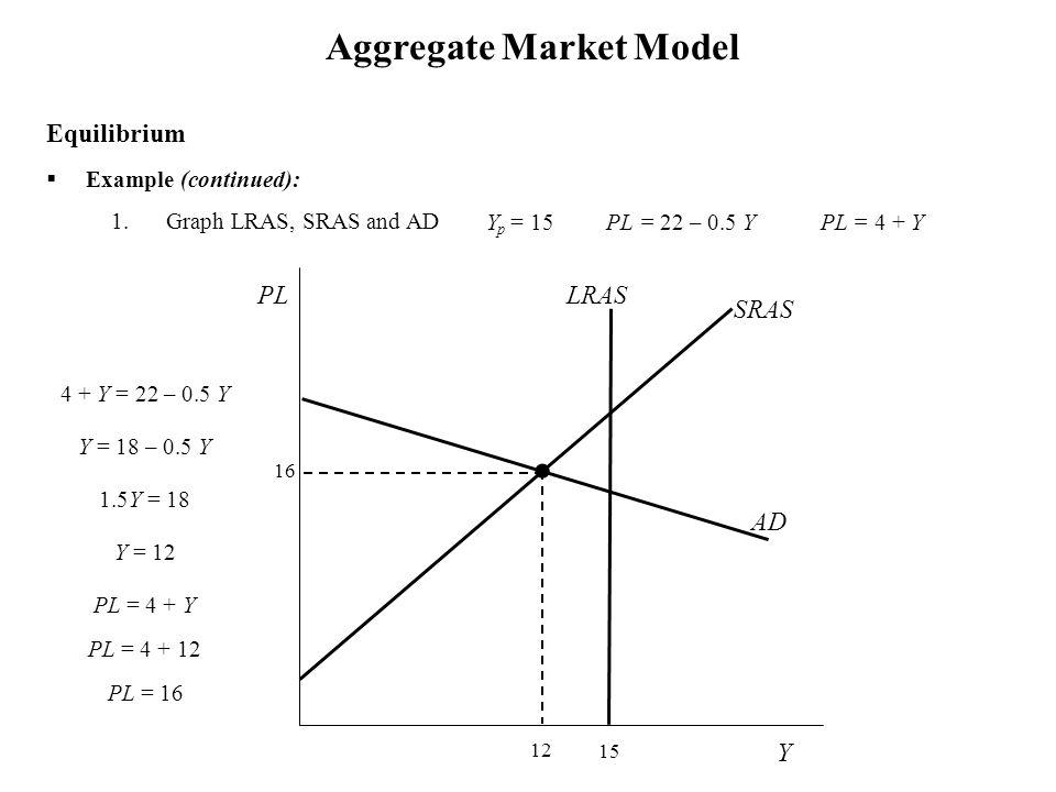  Example (continued): 1.Graph LRAS, SRAS and AD Aggregate Market Model Y p = 15 PL = 22 – 0.5 Y PL = 4 + Y Equilibrium Y SRAS PL 16 15 LRAS 12 4 + Y = 22 – 0.5 Y Y = 18 – 0.5 Y 1.5Y = 18 Y = 12 PL = 4 + Y PL = 4 + 12 PL = 16 AD