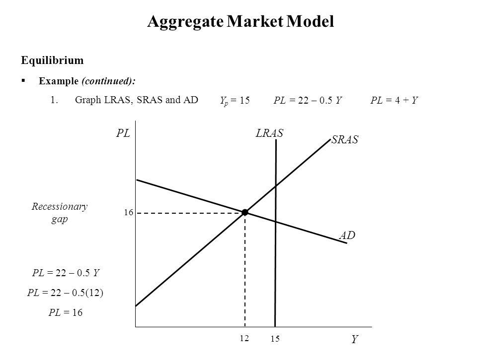  Example (continued): 1.Graph LRAS, SRAS and AD Aggregate Market Model Y p = 15 PL = 22 – 0.5 Y PL = 4 + Y Equilibrium Y SRAS PL 16 15 LRAS 12 PL = 22 – 0.5 Y PL = 22 – 0.5(12) PL = 16 Recessionary gap AD