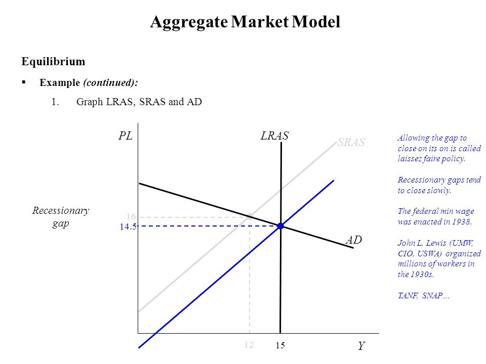  Example (continued): 1.Graph LRAS, SRAS and AD Aggregate Market Model Equilibrium Allowing the gap to close on its on is called laissez faire policy.