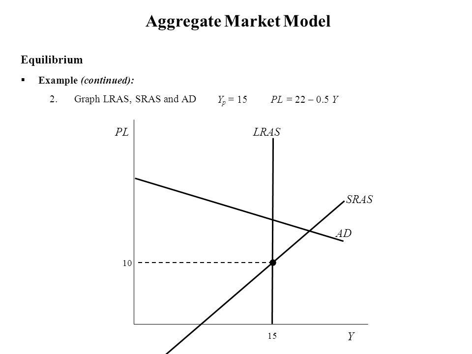  Example (continued): 2.Graph LRAS, SRAS and AD Aggregate Market Model Y p = 15 PL = 22 – 0.5 Y PL = -5 + Y Equilibrium Y SRAS PL 10 15 LRAS AD
