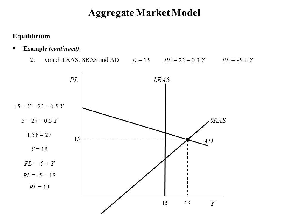  Example (continued): 2.Graph LRAS, SRAS and AD Aggregate Market Model Y p = 15 PL = 22 – 0.5 Y PL = -5 + Y Equilibrium Y PL 13 15 LRAS 18 -5 + Y = 22 – 0.5 Y Y = 27 – 0.5 Y 1.5Y = 27 Y = 18 PL = -5 + Y PL = -5 + 18 PL = 13 SRAS AD