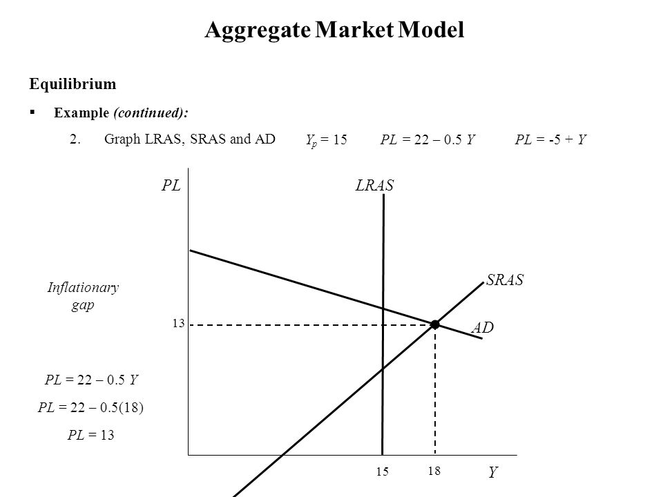  Example (continued): 2.Graph LRAS, SRAS and AD Aggregate Market Model Equilibrium PL = 22 – 0.5 Y PL = 22 – 0.5(18) PL = 13 Inflationary gap Y PL 13