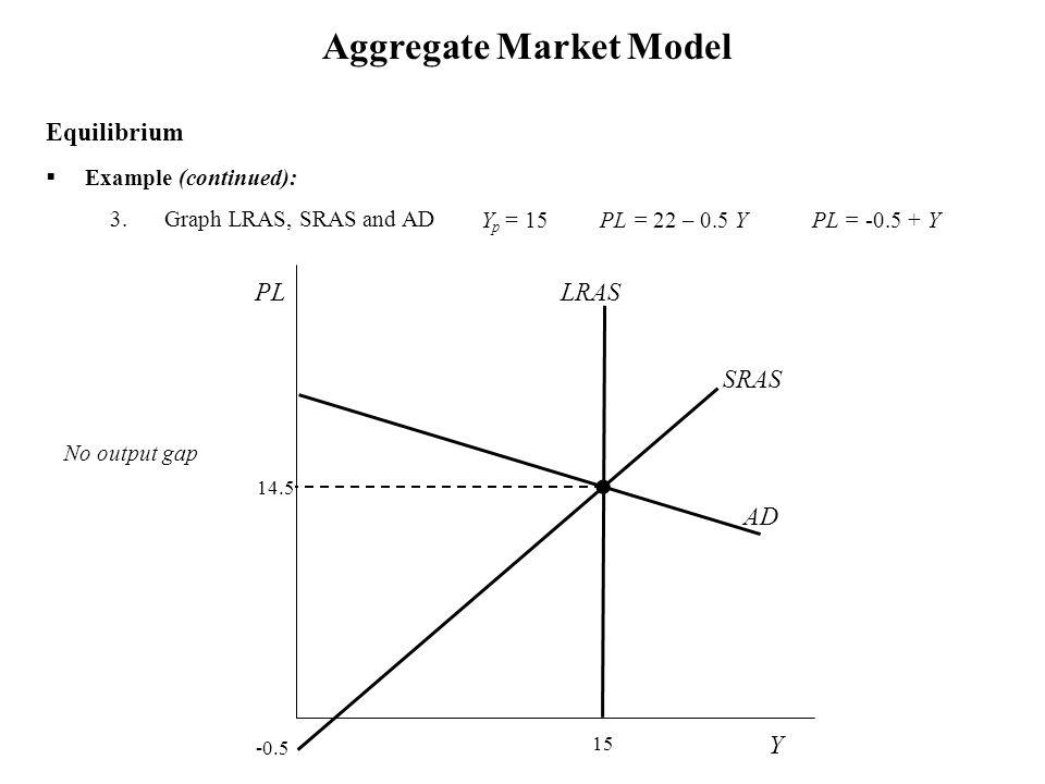  Example (continued): 3.Graph LRAS, SRAS and AD Aggregate Market Model Equilibrium Y PL 15 LRAS No output gap SRAS Y p = 15 PL = 22 – 0.5 Y PL = -0.5 + Y 14.5 -0.5 AD