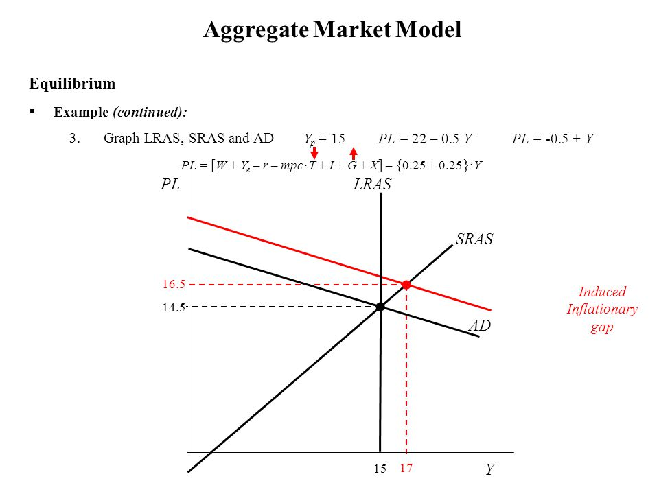 14.5  Example (continued): 3.Graph LRAS, SRAS and AD Aggregate Market Model Equilibrium 17 16.5 PL = [ W + Y e – r – mpc ∙ T + I + G + X ] – { 0.25 + 0.25 } ∙ Y Induced Inflationary gap Y p = 15 PL = 22 – 0.5 Y PL = -0.5 + Y Y PL 15 LRAS SRAS AD