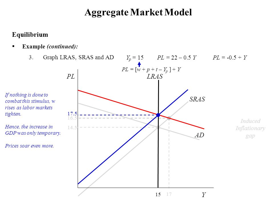 14.5  Example (continued): 3.Graph LRAS, SRAS and AD Aggregate Market Model Equilibrium 17 16.5 Induced Inflationary gap Y p = 15 PL = 22 – 0.5 Y PL