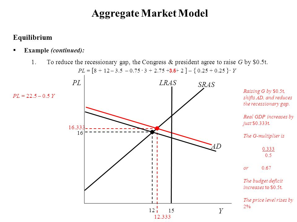 PL  Example (continued): 1.To reduce the recessionary gap, the Congress & president agree to raise G by $0.5t. Aggregate Market Model Equilibrium Rai