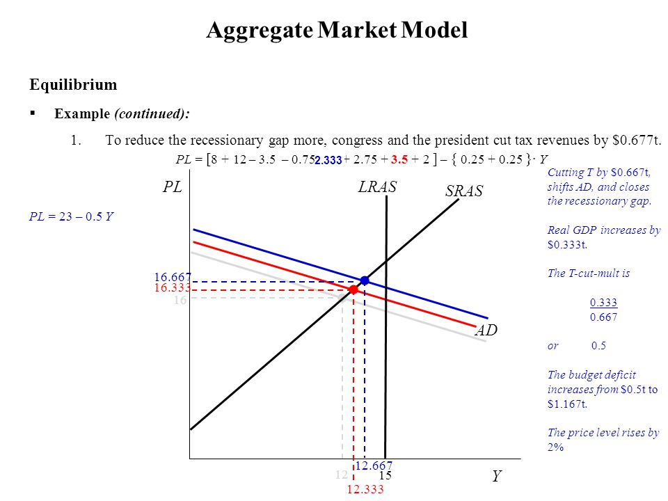 Example (continued): 1.To reduce the recessionary gap more, congress and the president cut tax revenues by $0.677t. Aggregate Market Model Equilibri