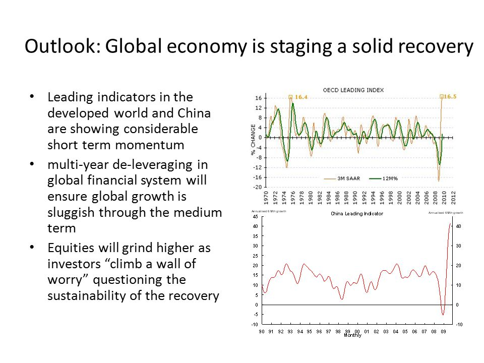 Outlook: Global economy is staging a solid recovery Leading indicators in the developed world and China are showing considerable short term momentum multi-year de-leveraging in global financial system will ensure global growth is sluggish through the medium term Equities will grind higher as investors climb a wall of worry questioning the sustainability of the recovery