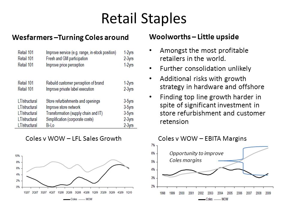 Retail Staples Wesfarmers –Turning Coles around Woolworths – Little upside Amongst the most profitable retailers in the world.