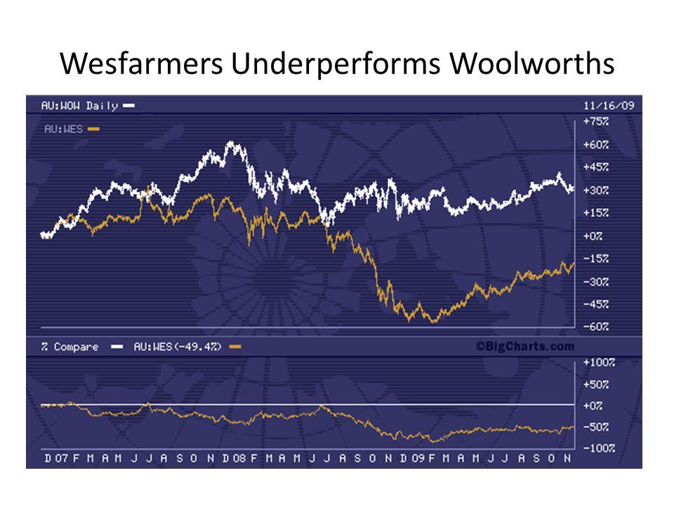 Wesfarmers Underperforms Woolworths