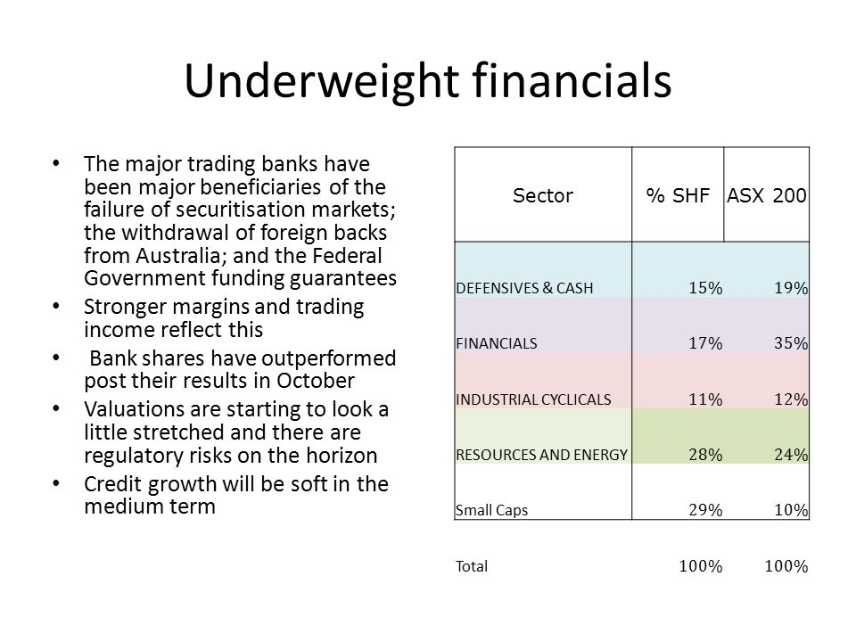 Underweight financials Sector% SHFASX 200 DEFENSIVES & CASH 15%19% FINANCIALS 17%35% INDUSTRIAL CYCLICALS 11%12% RESOURCES AND ENERGY 28%24% Small Caps 29%10% Total 100% The major trading banks have been major beneficiaries of the failure of securitisation markets; the withdrawal of foreign backs from Australia; and the Federal Government funding guarantees Stronger margins and trading income reflect this Bank shares have outperformed post their results in October Valuations are starting to look a little stretched and there are regulatory risks on the horizon Credit growth will be soft in the medium term