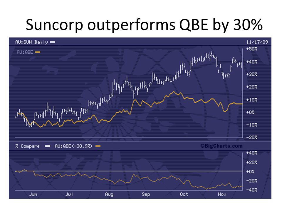 Suncorp outperforms QBE by 30%