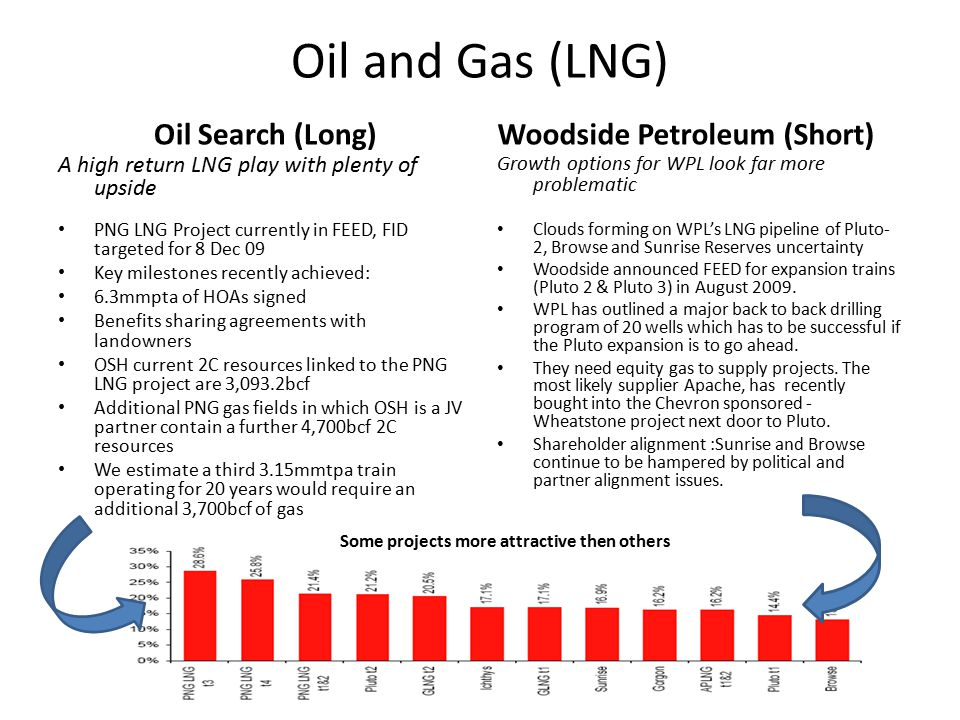 Oil and Gas (LNG) Oil Search (Long) A high return LNG play with plenty of upside PNG LNG Project currently in FEED, FID targeted for 8 Dec 09 Key milestones recently achieved: 6.3mmpta of HOAs signed Benefits sharing agreements with landowners OSH current 2C resources linked to the PNG LNG project are 3,093.2bcf Additional PNG gas fields in which OSH is a JV partner contain a further 4,700bcf 2C resources We estimate a third 3.15mmtpa train operating for 20 years would require an additional 3,700bcf of gas Woodside Petroleum (Short) Growth options for WPL look far more problematic Clouds forming on WPL's LNG pipeline of Pluto- 2, Browse and Sunrise Reserves uncertainty Woodside announced FEED for expansion trains (Pluto 2 & Pluto 3) in August 2009.