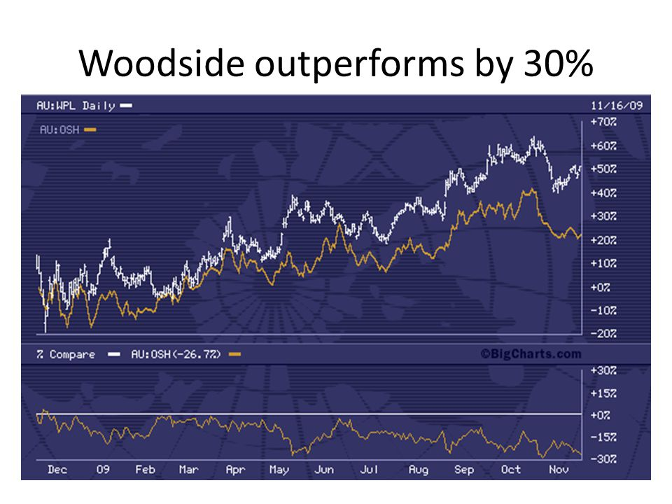 Woodside outperforms by 30%