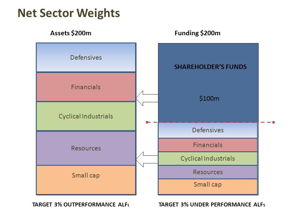 Assets $200m Tracking Error driven by Sector Bias Funding $200m SHAREHOLDER'S FUNDS $100m TARGET 3% UNDER PERFORMANCE ALF S TARGET 3% OUTPERFORMANCE ALF L LONG Financials SHORT Defensives Cyclicals -10% Defensives -5% Portfolio -15%