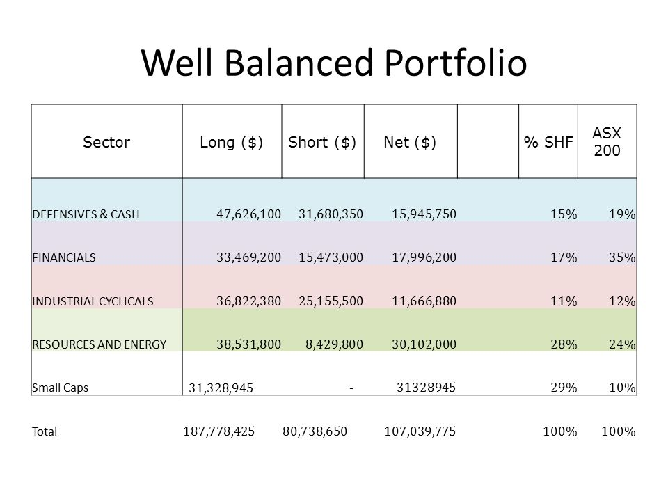 Well Balanced Portfolio SectorLong ($)Short ($)Net ($) % SHF ASX 200 DEFENSIVES & CASH 47,626,10031,680,35015,945,750 15%19% FINANCIALS 33,469,20015,473,00017,996,200 17%35% INDUSTRIAL CYCLICALS 36,822,38025,155,50011,666,880 11%12% RESOURCES AND ENERGY 38,531,8008,429,80030,102,000 28%24% Small Caps 31,328,945 -31328945 29%10% Total 187,778,425 80,738,650107,039,775 100%