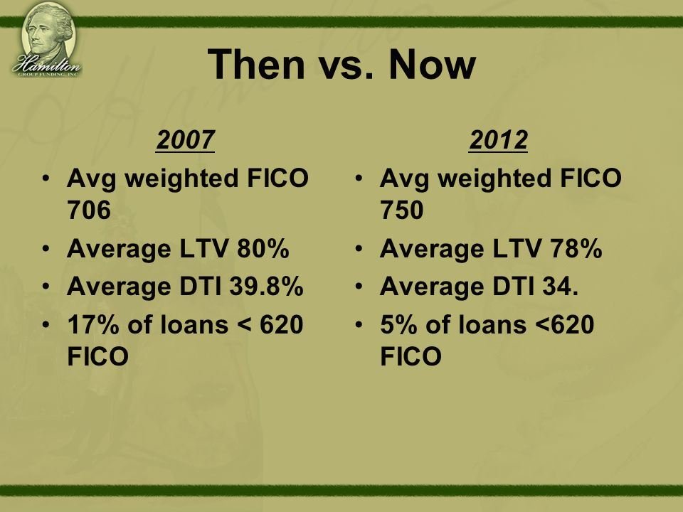 Then vs. Now 2007 Avg weighted FICO 706 Average LTV 80% Average DTI 39.8% 17% of loans < 620 FICO 2012 Avg weighted FICO 750 Average LTV 78% Average D