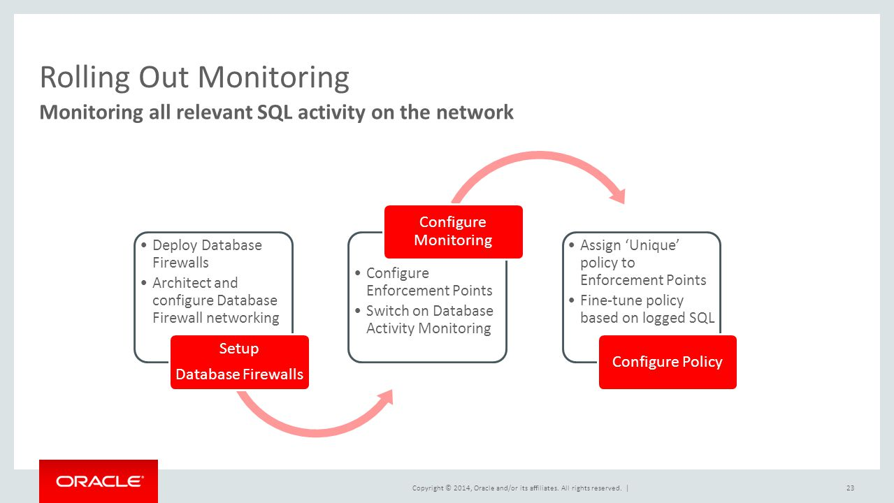 Copyright © 2014, Oracle and/or its affiliates. All rights reserved.  23 Monitoring all relevant SQL activity on the network Rolling Out Monitoring De