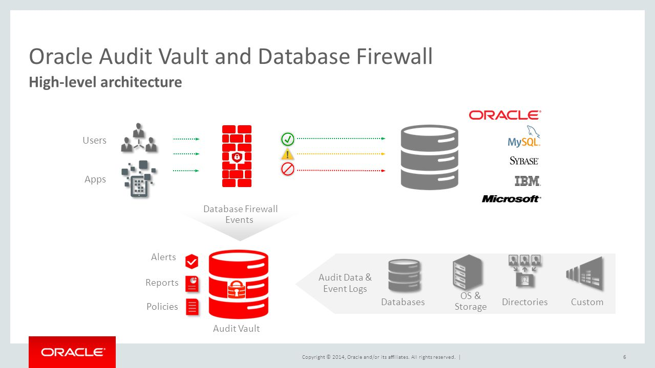 Copyright © 2014, Oracle and/or its affiliates. All rights reserved.   Apps OS & Storage DirectoriesDatabasesCustom 6 High-level architecture Oracle A