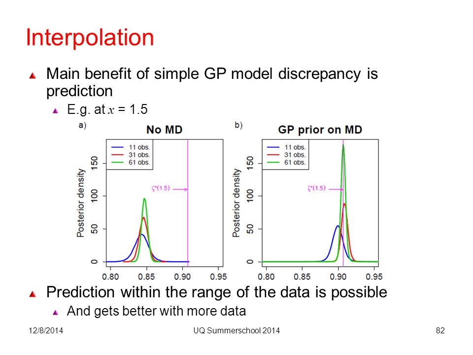 Interpolation 12/8/2014UQ Summerschool 201482 Main benefit of simple GP model discrepancy is prediction E.g.