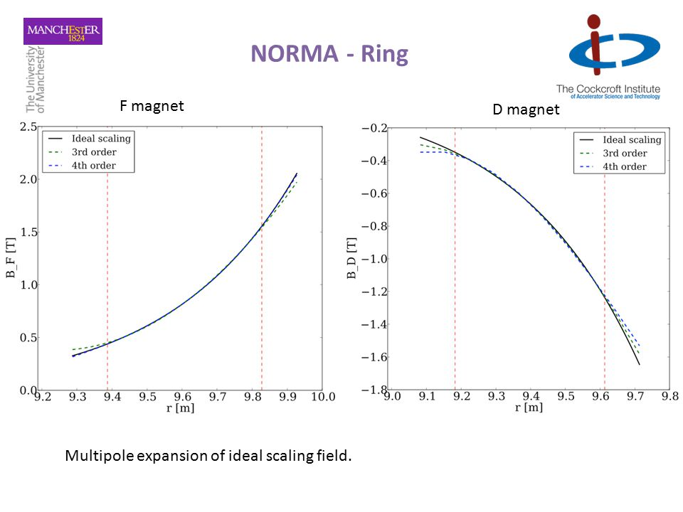 F magnet D magnet Multipole expansion of ideal scaling field.