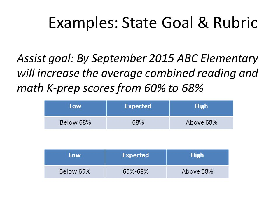 Examples: State Goal & Rubric Assist goal: By September 2015 ABC Elementary will increase the average combined reading and math K-prep scores from 60%