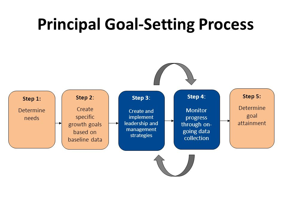 Principal Goal-Setting Process Step 1: Determine needs Step 2: Create specific growth goals based on baseline data Step 5: Determine goal attainment S