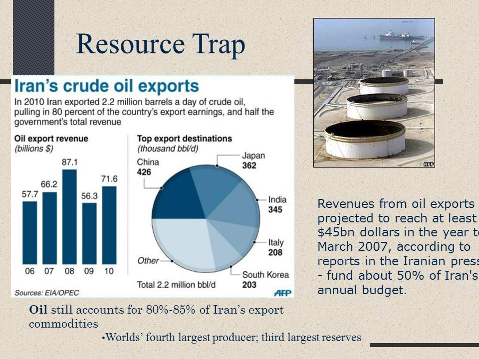 Oil still accounts for 80%-85% of Iran's export commodities Worlds' fourth largest producer; third largest reserves Resource Trap Revenues from oil exports - projected to reach at least $45bn dollars in the year to March 2007, according to reports in the Iranian press - fund about 50% of Iran s annual budget.