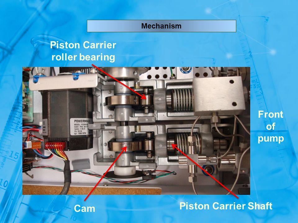 Mechanism Cam Piston Carrier Shaft Piston Carrier roller bearing Front of pump